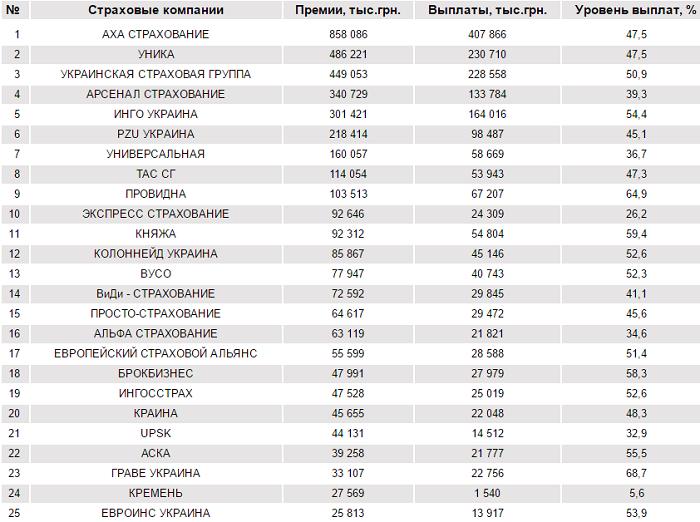 Рейтинги страховых брокеров украины скачать бесплатно помощника для forex