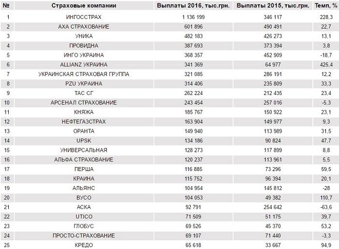 Рейтинг страховых брокеров рос millionaire forex trader secrets greg secker