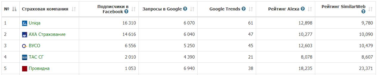 июнь 2017 интернет рейтинг страховых