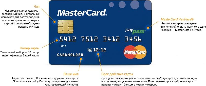 номер кредитной карты обозначения