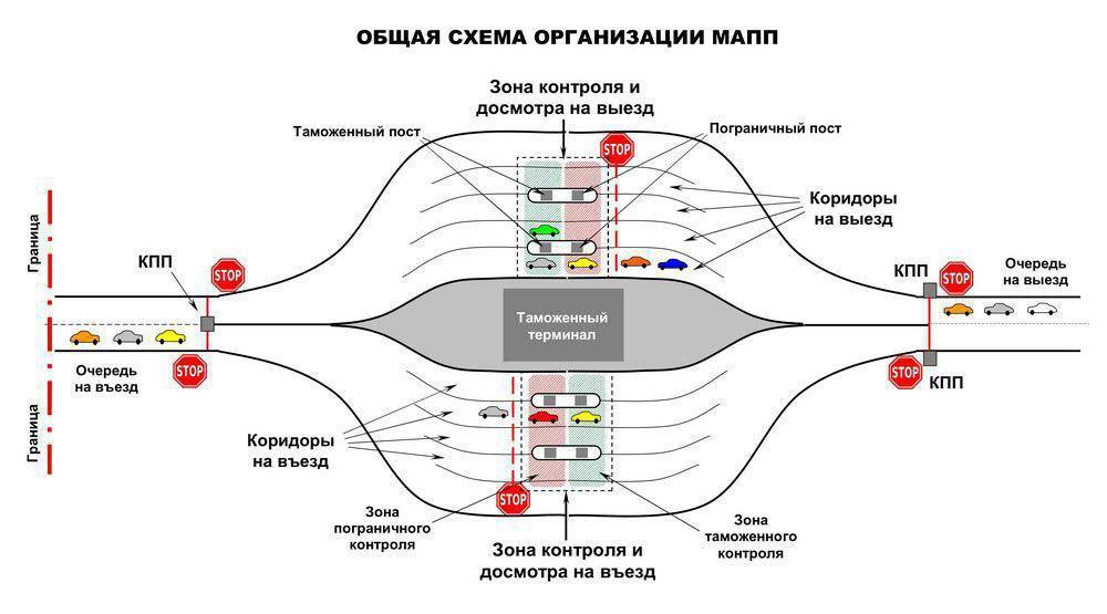 Схема пересечения границы на авто