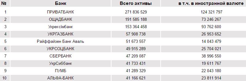 Изображение - Рейтинг надёжности банков украины active-banks