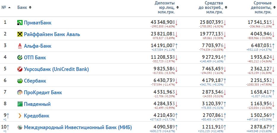 Изображение - Рейтинг надёжности банков украины jurlicaratingdeposit
