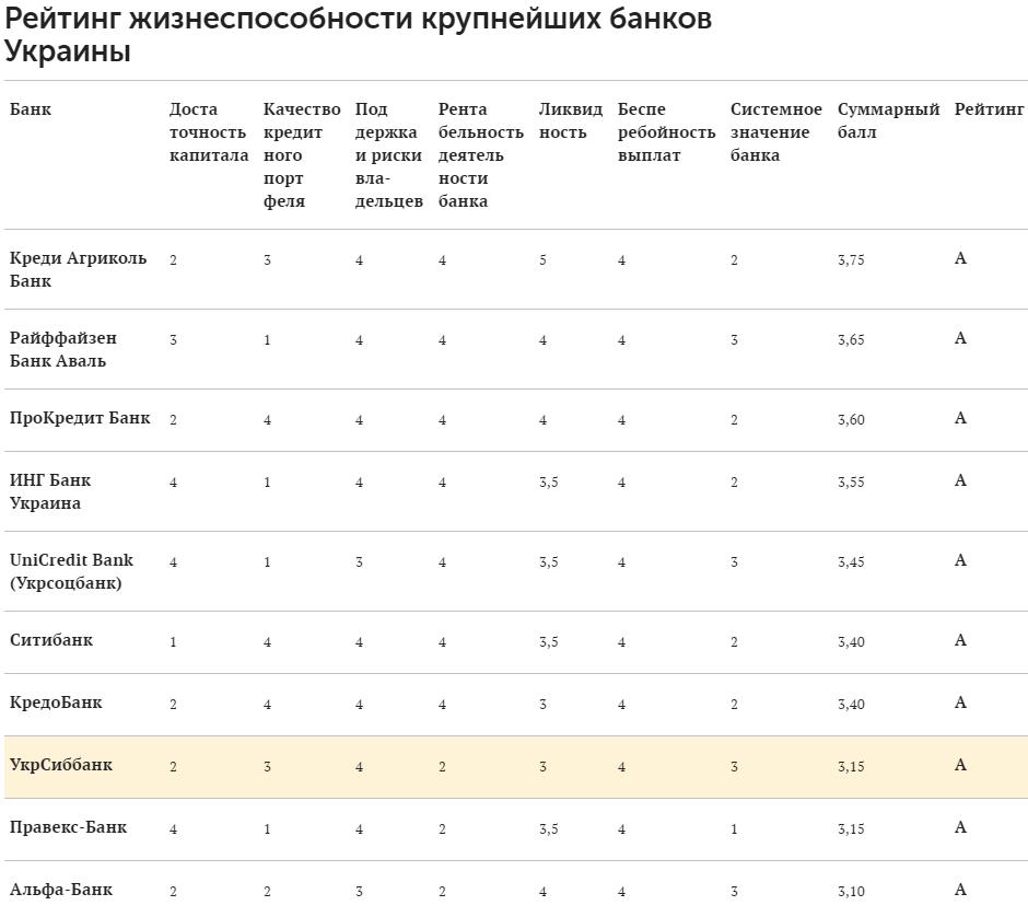 Изображение - Рейтинг надёжности банков украины rating-bankov-forbes