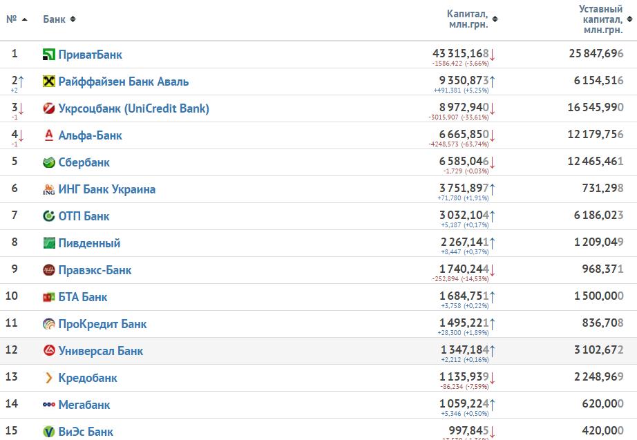 Изображение - Рейтинг надёжности банков украины rating-banks-maanimo