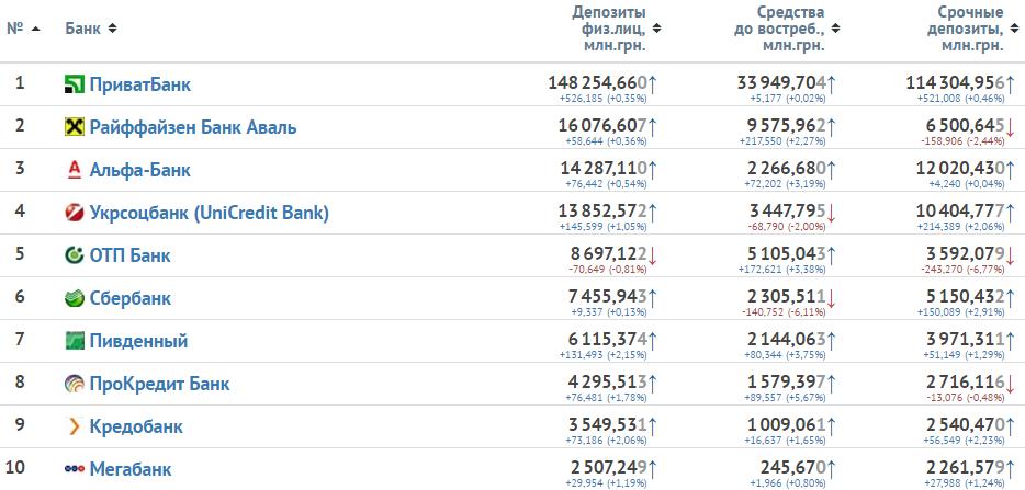 Изображение - Рейтинг надёжности банков украины ratingdepositfiz